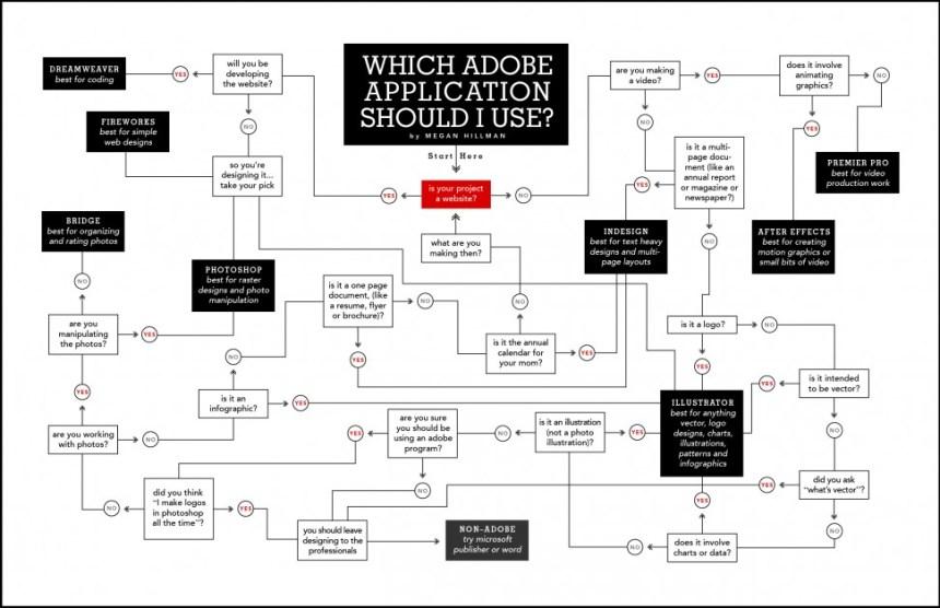 ¿Qué aplicación de Adobe debo usar?