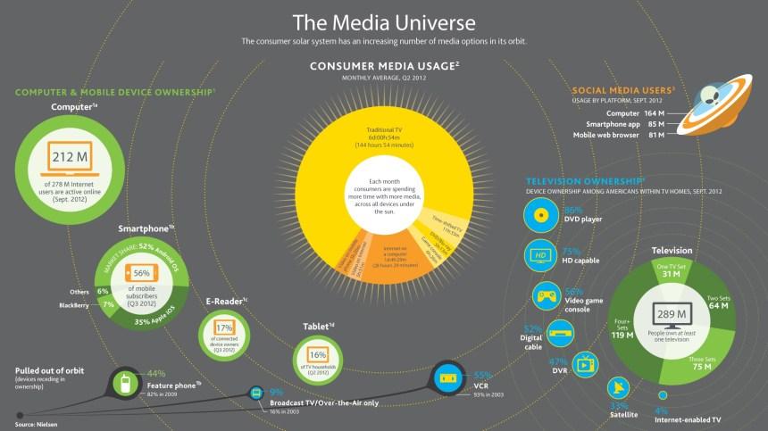 El universo del consumo de medios