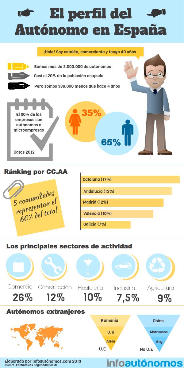 El perfil del autónomo en España