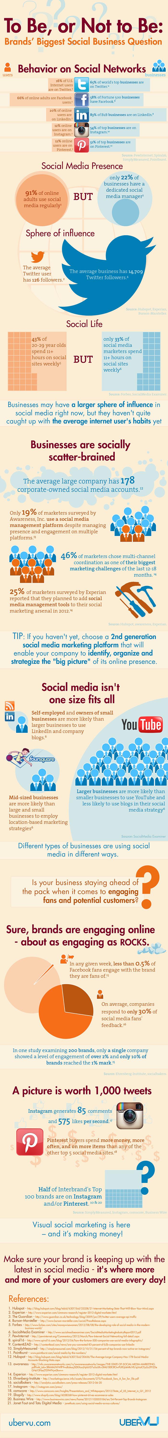 El ser o no ser de las marcas en Redes Sociales