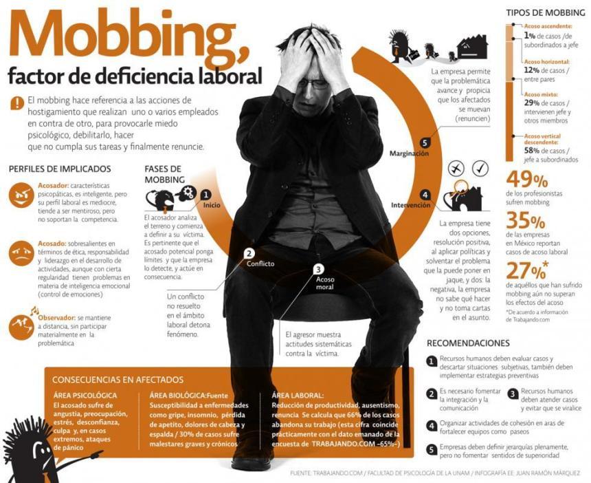 Lo que necesitas saber sobre el mobbing