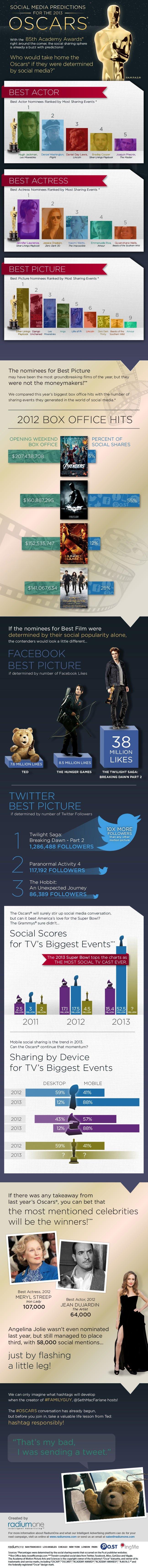 Predicciones Oscars 2013 según las Redes Sociales
