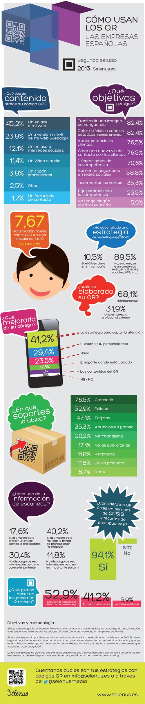 Cómo usan las empresas españolas los códigos QR