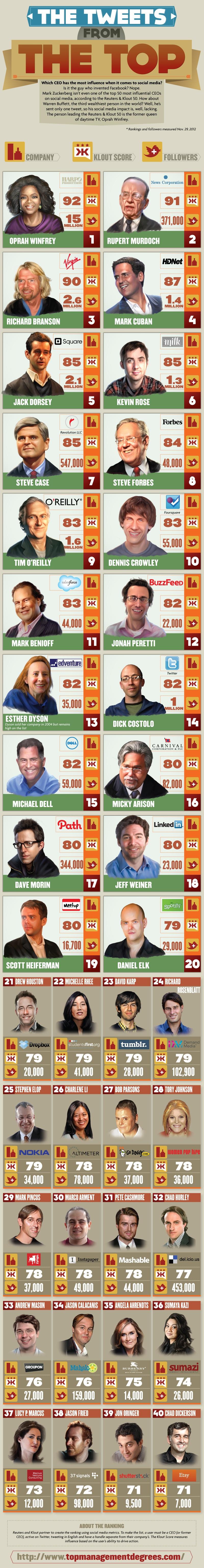 Top 50 más influyentes CEO en Social Media