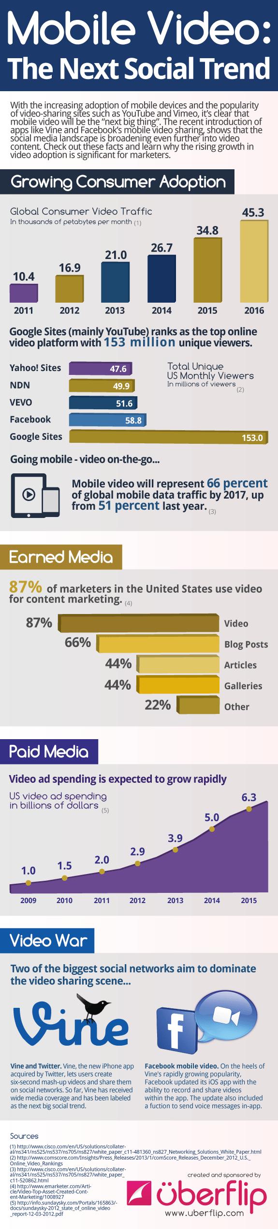 Vídeo móvil: la próxima tendencia social