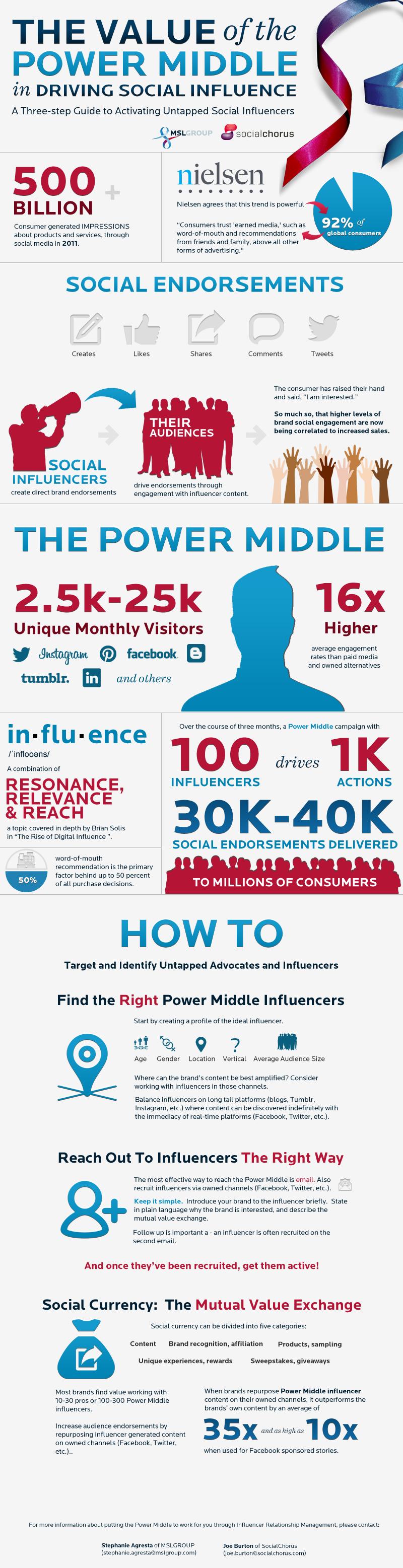 Guía para encontrar influencers adecuados