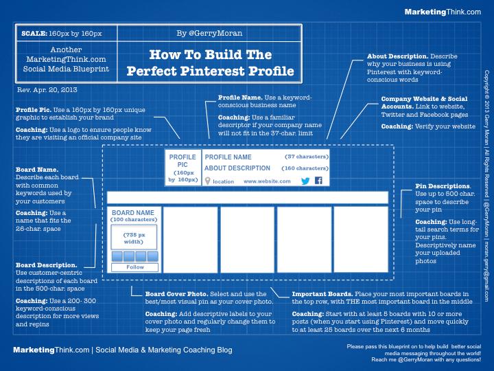 Cómo crear el perfil perfecto de Pinterest