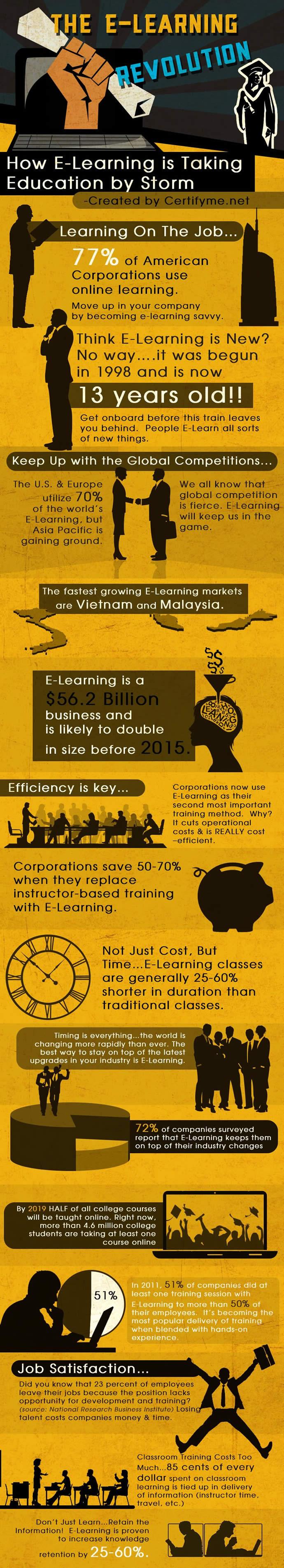 La revolución del e-learning