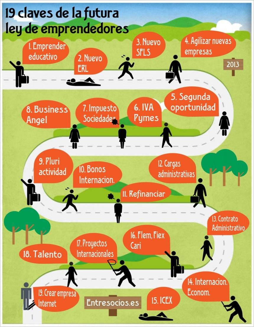 19 claves de la nueva ley de emprendedores (España)