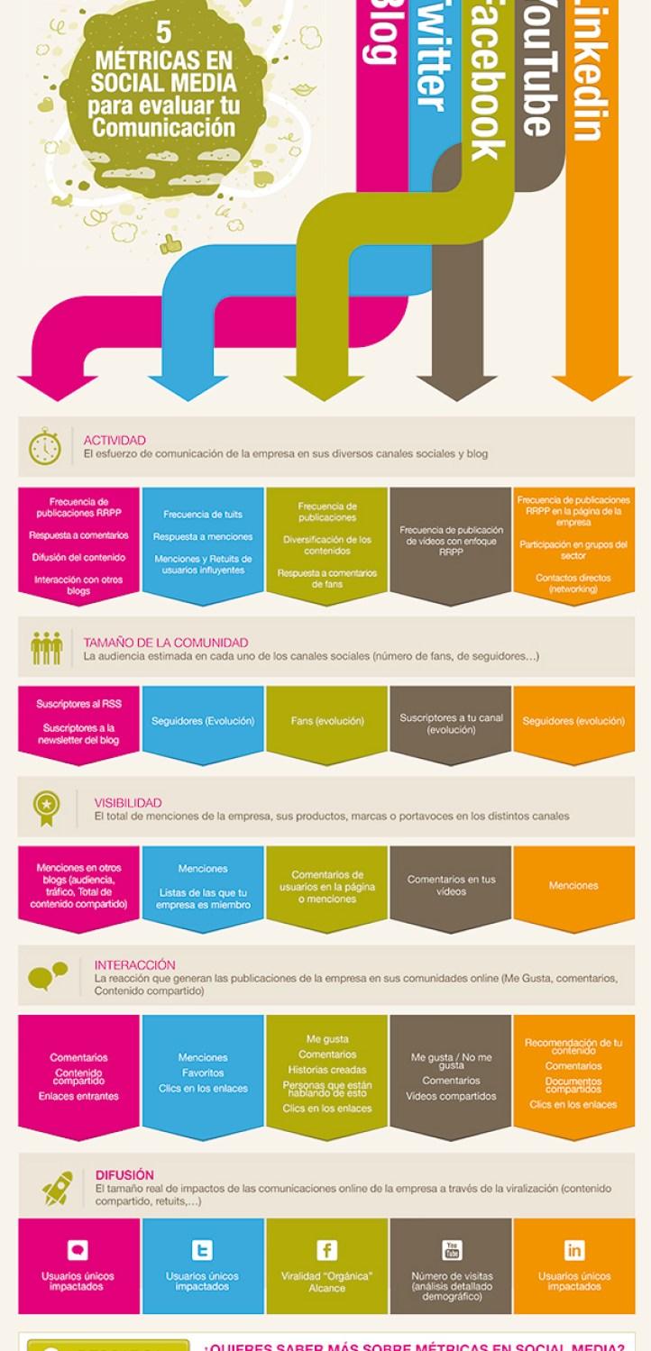 5 métricas pra medir tus Redes Sociales