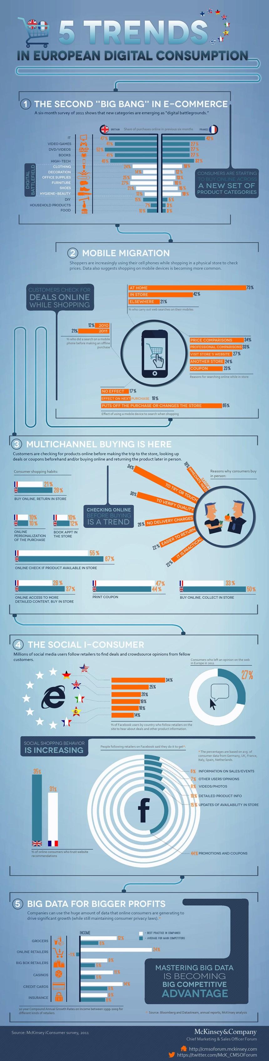 5 tendencias de consumo digital en Europa