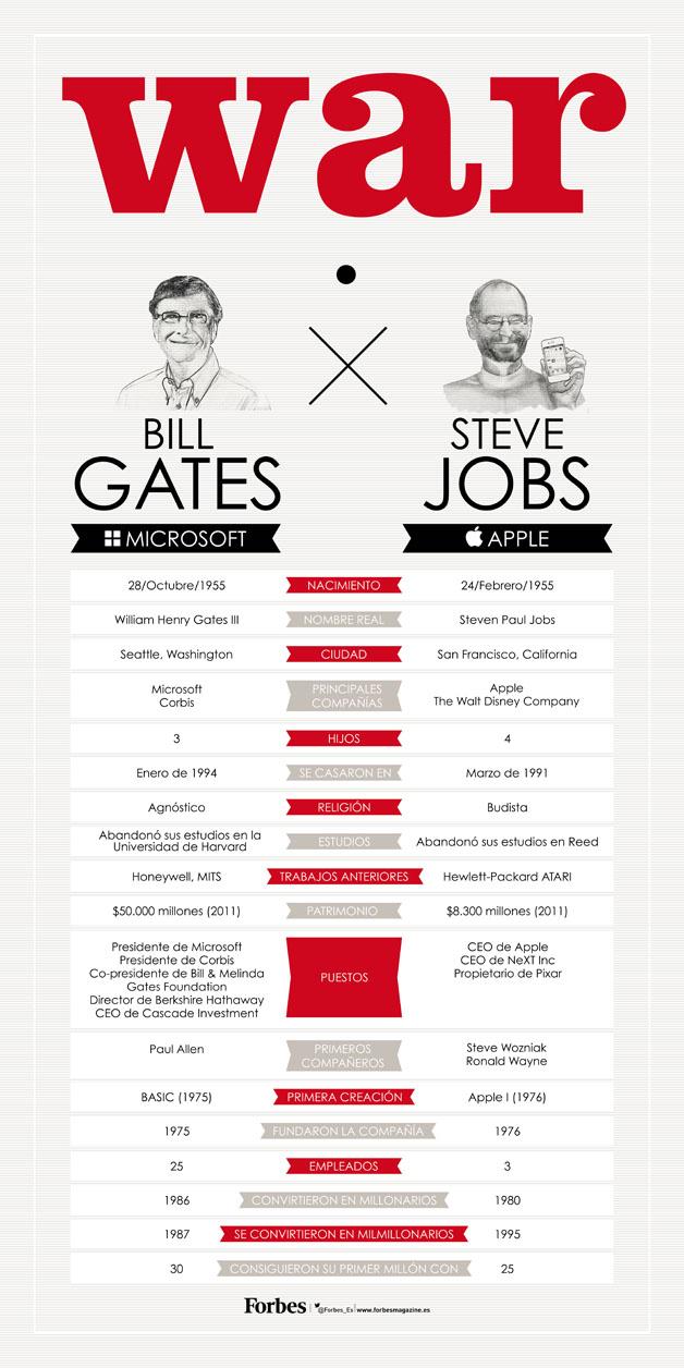 Diferencias entre Bill Gates y Steve Jobs