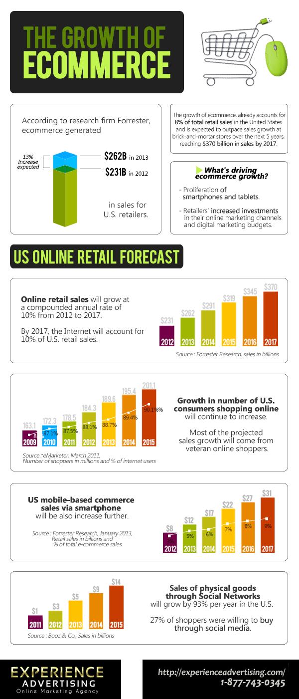 El crecimiento del comercio electrónico