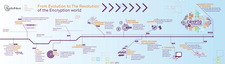 Criptografía: de la evolución a la revolución