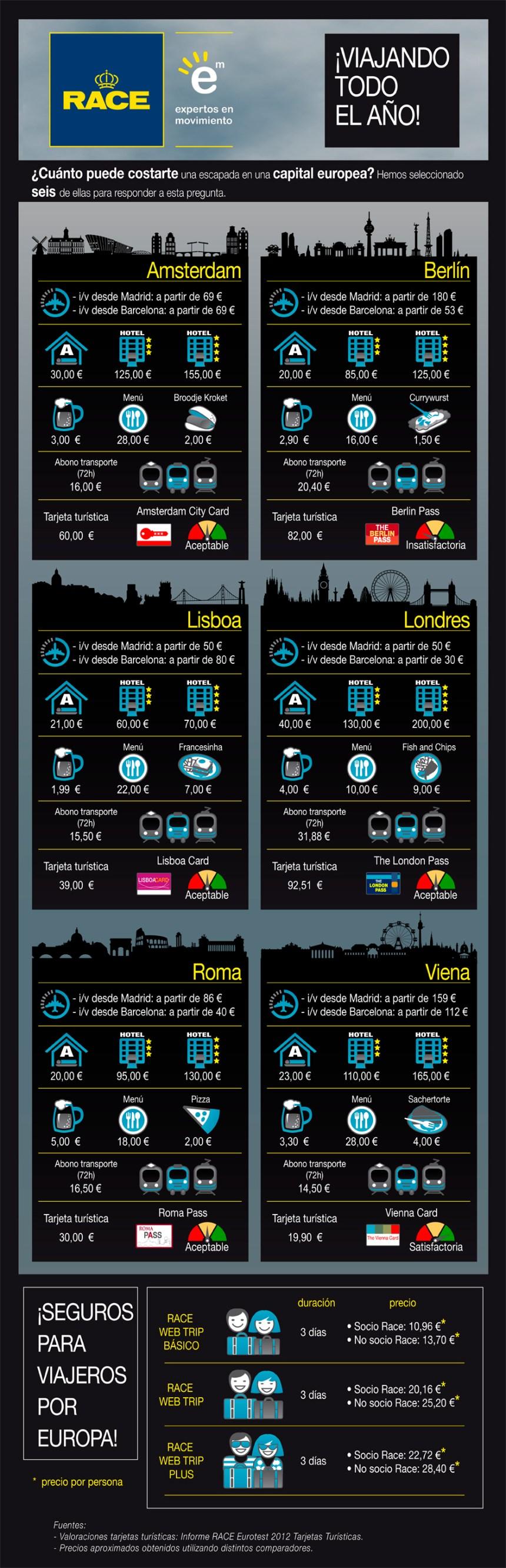 Cuánto cuesta viajar por Europa