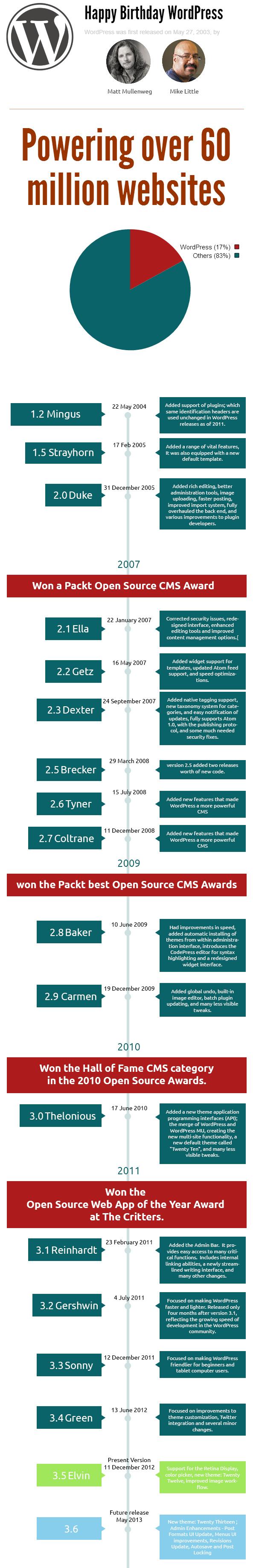 10 años exitosos de WordPress