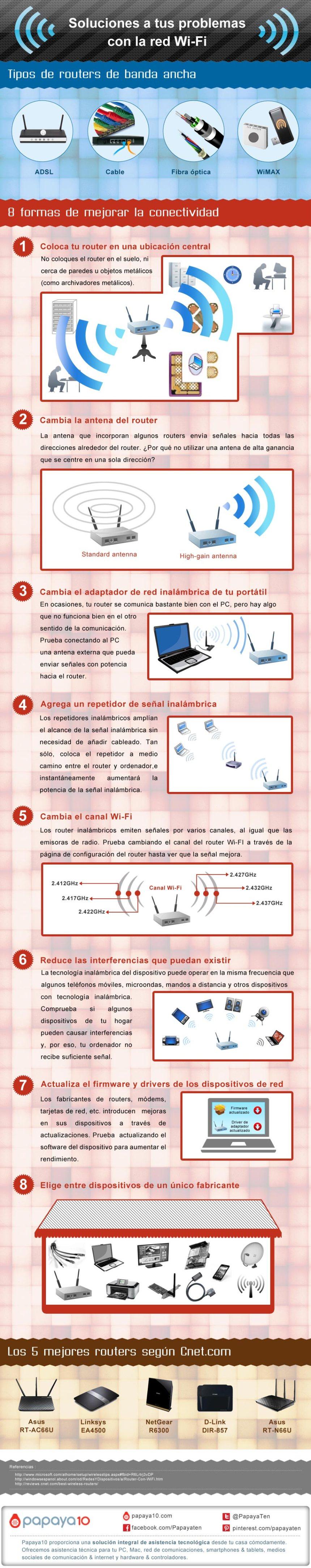 Soluciona los problemas de tu WiFi