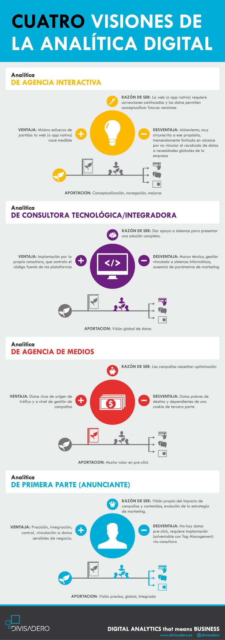 4 visiones de la analítica digital