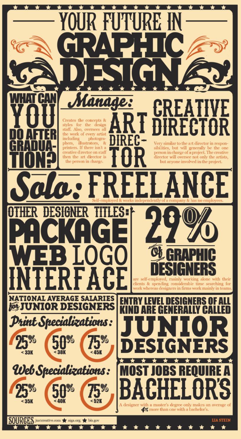Tu futuro en el Diseño Gráfico