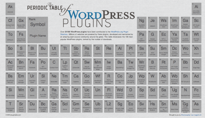 La tabla periódica de los plugin de WordPress