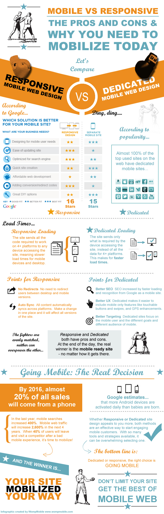 Diseño web móvil vs Responsive