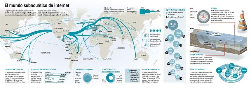 El Mundo subacuático de Internet