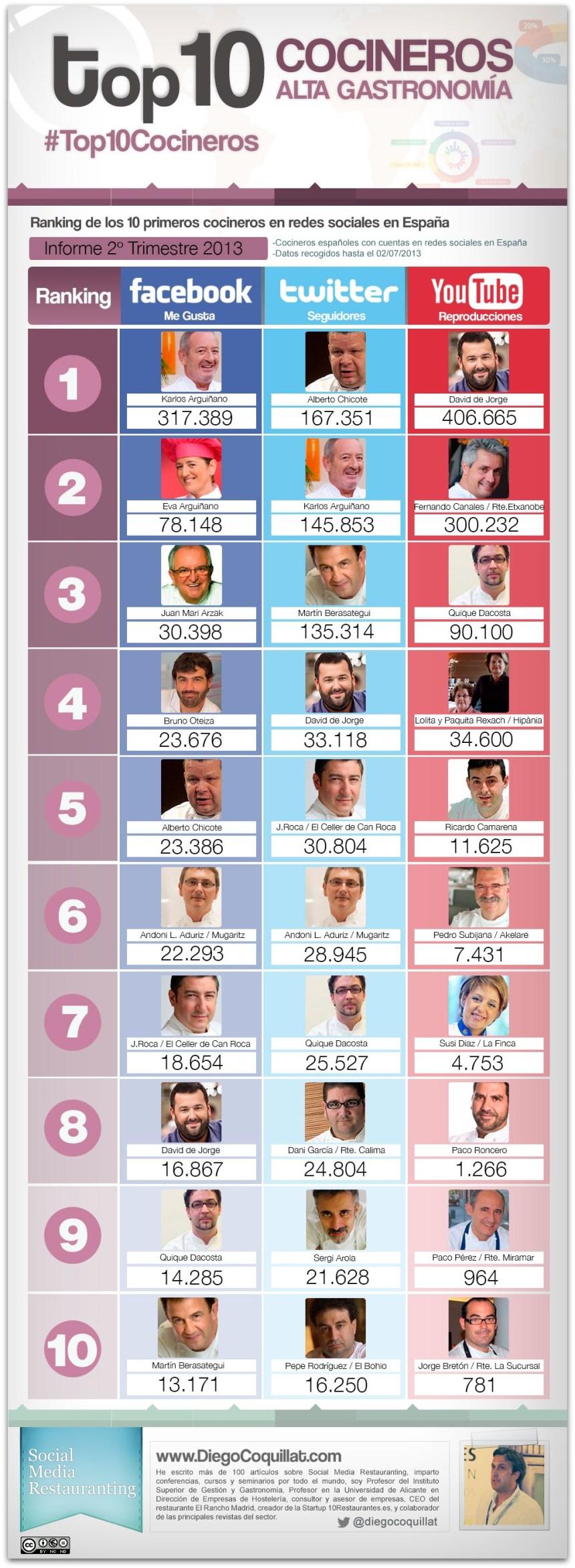 Top 10 cocineros en Redes Sociales (España 2T/2013)