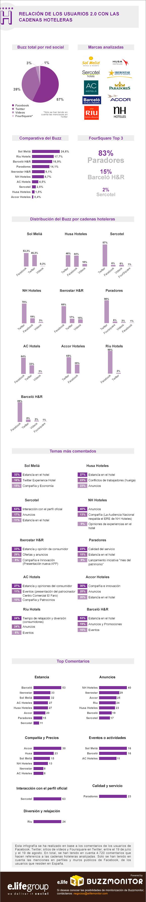 Cadenas hoteleras en Redes Sociales (España)
