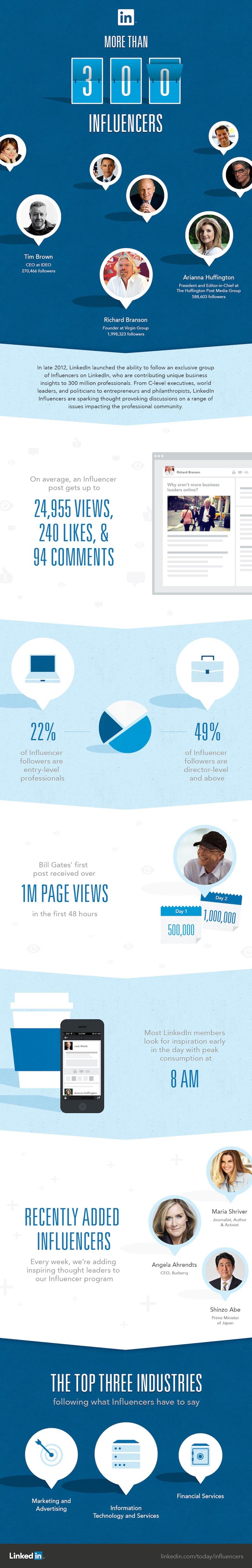 Conversar con influencers en Linkedin