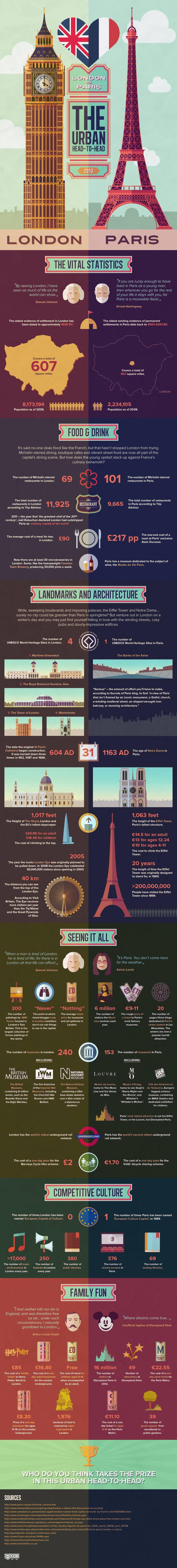 Londres vs París