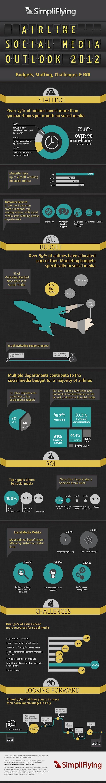 Las aerolíneas refuerzan su apuesta por las Redes Sociales