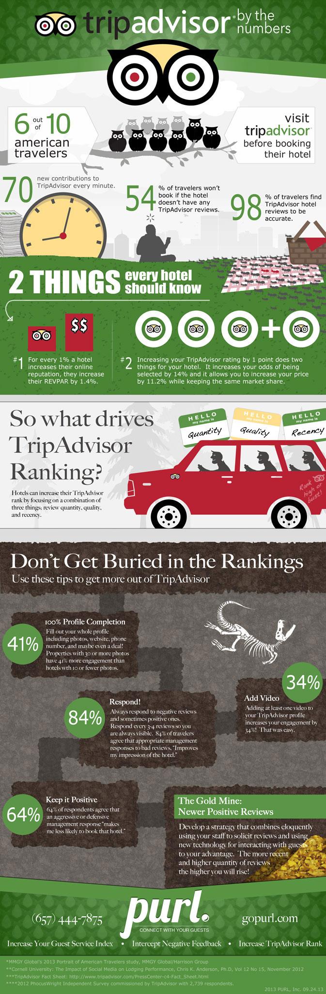 Cómo mejorar el ranking en Tripadvisor