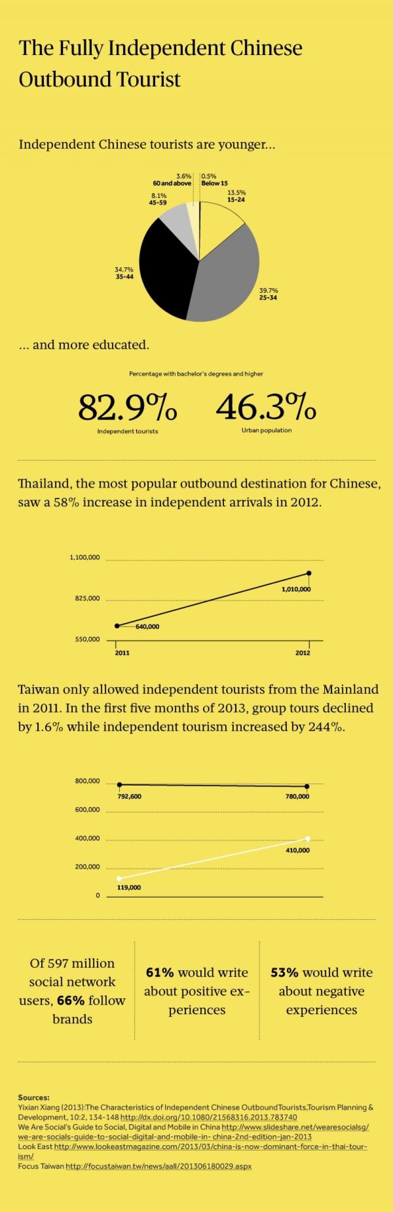 El nuevo turista independiente chino