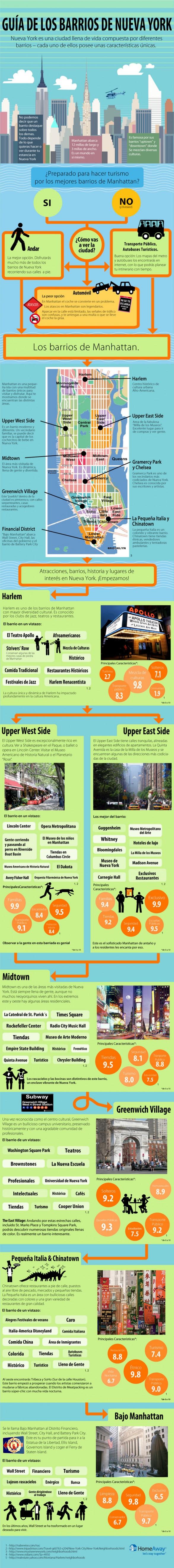 Guía de barrios de Nueva York