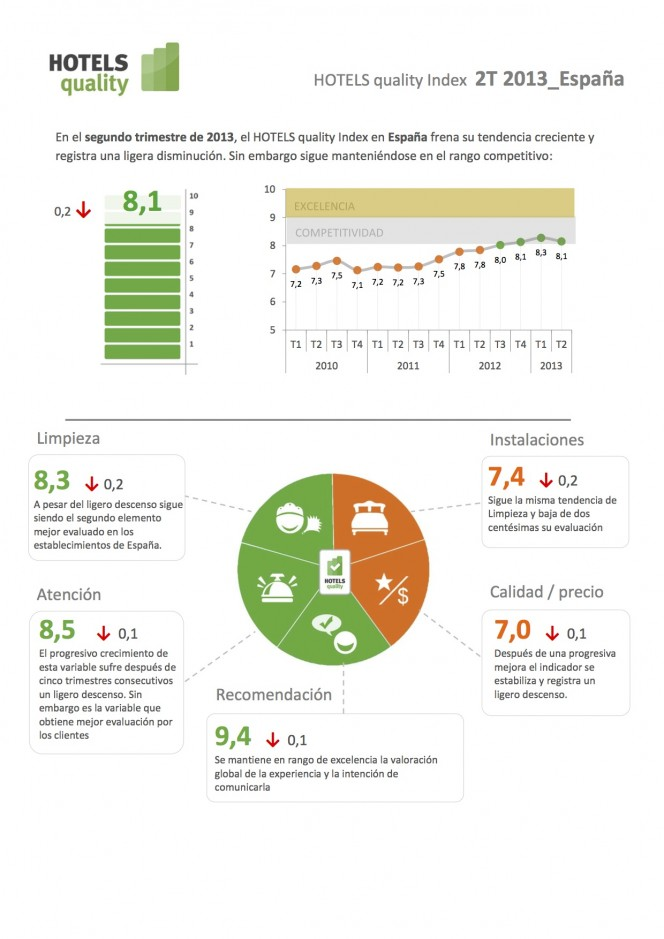 Hotels quality index 2T/2013