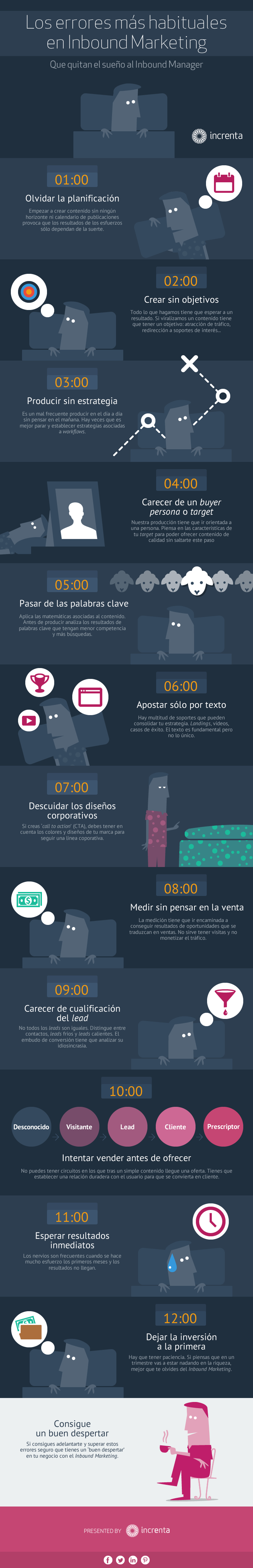 Los errores más habituales del Inbound Marketing