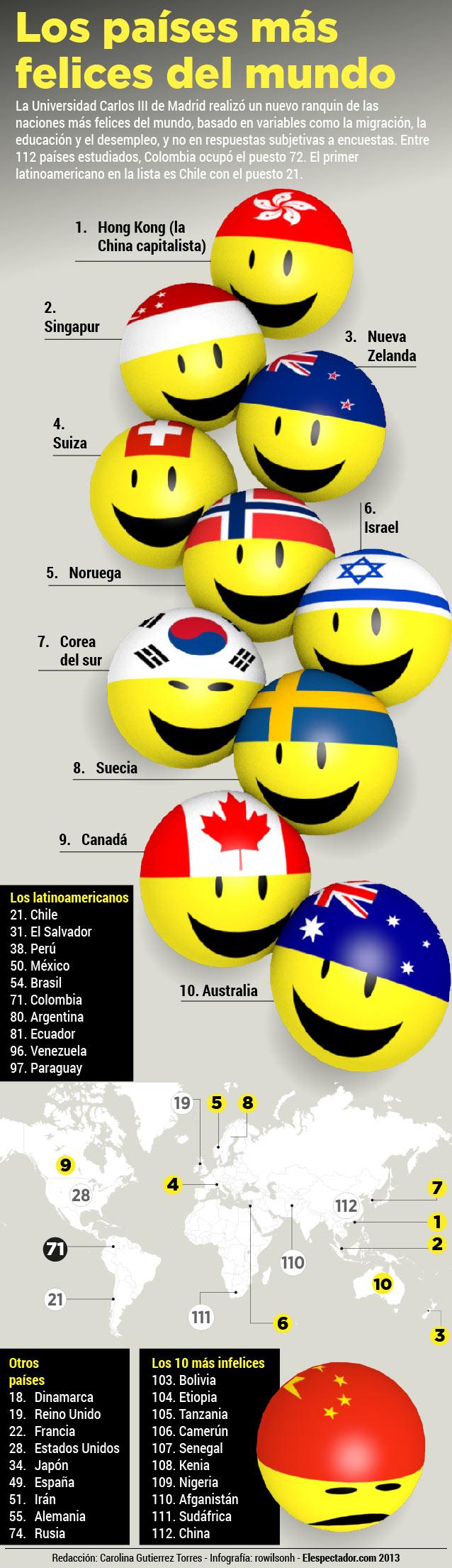 Los países más felices del Mundo