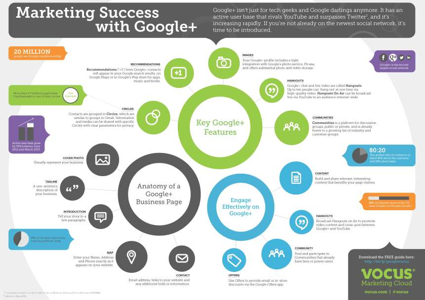 Marketing exitoso con Google +