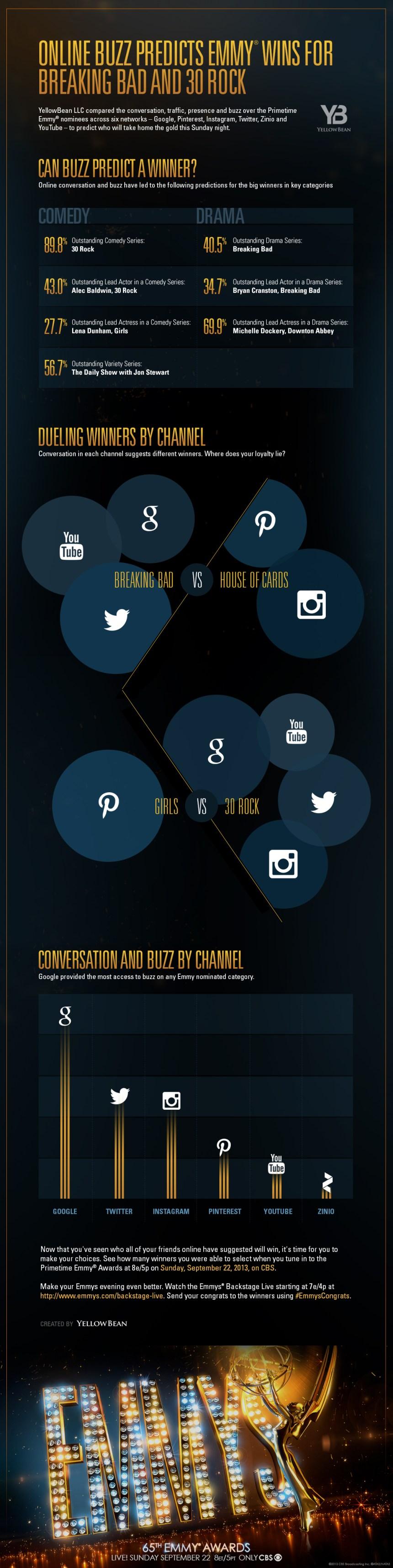 Predicciones en Redes Sociales sobre los Emmy 2013
