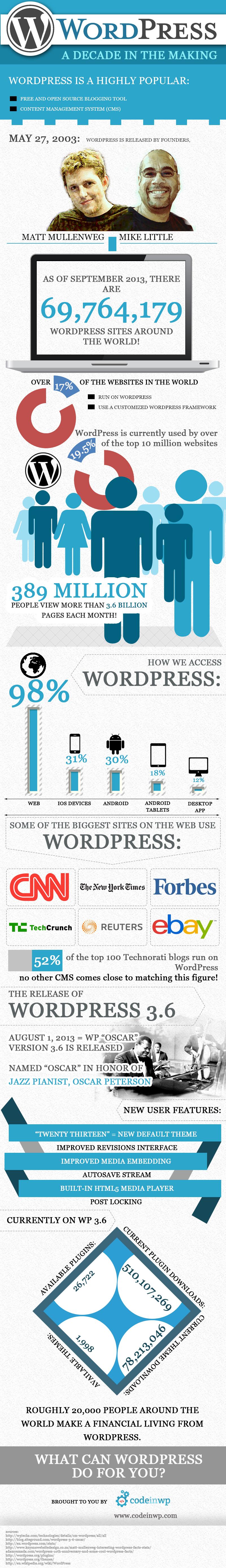 WordPress: 10 años en la brecha