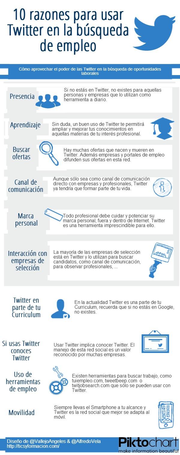 10 razones para usar Twitter en la búsqueda de empleo