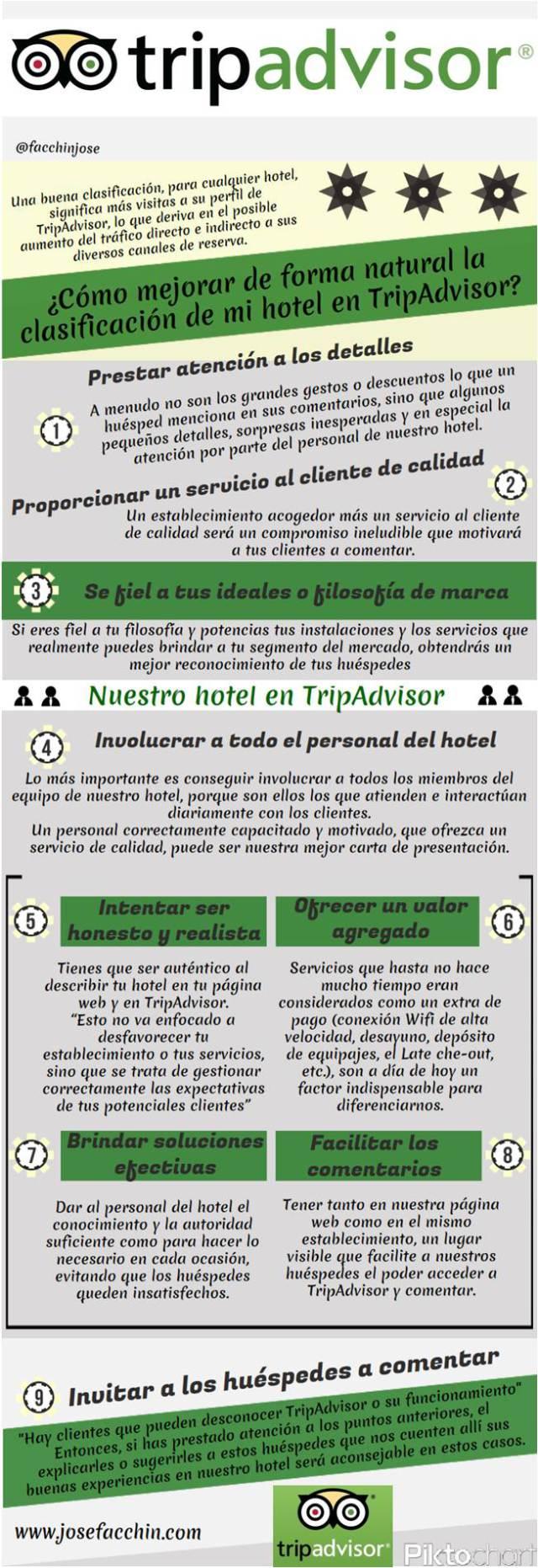 Cómo mejorar la clasificación de tu hotel en TripAdvisor