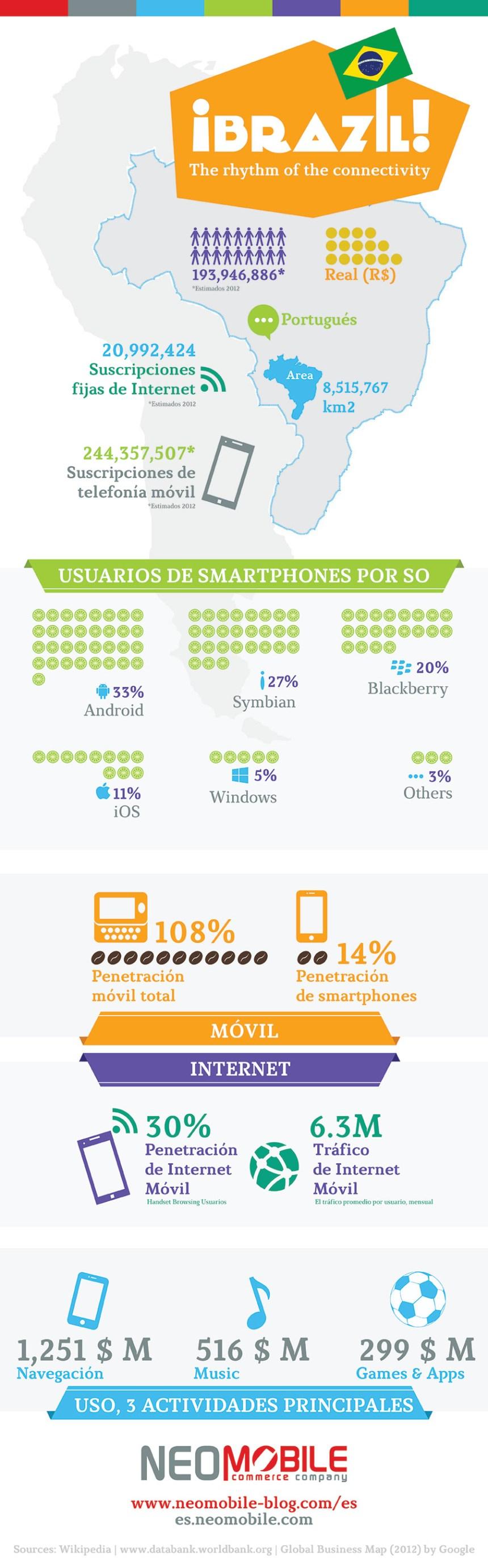 Economía digital de Brasil