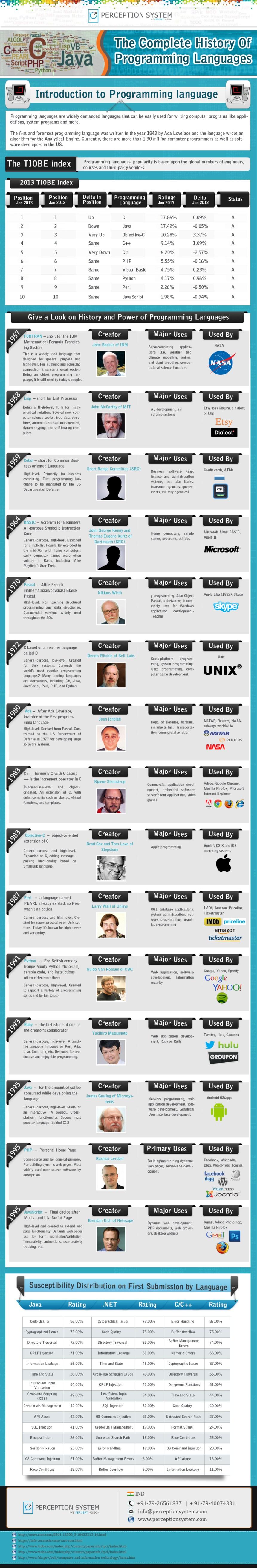 Historia completa de los lenguajes de programación