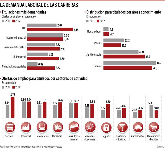 Las carreras con mejor inserción laboral en España