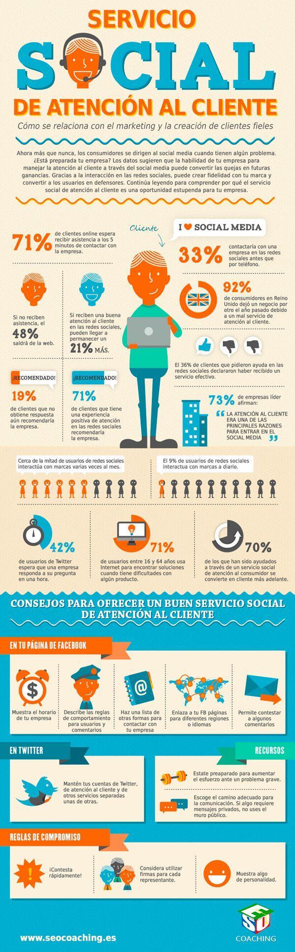 Atención al cliente con Redes Sociales