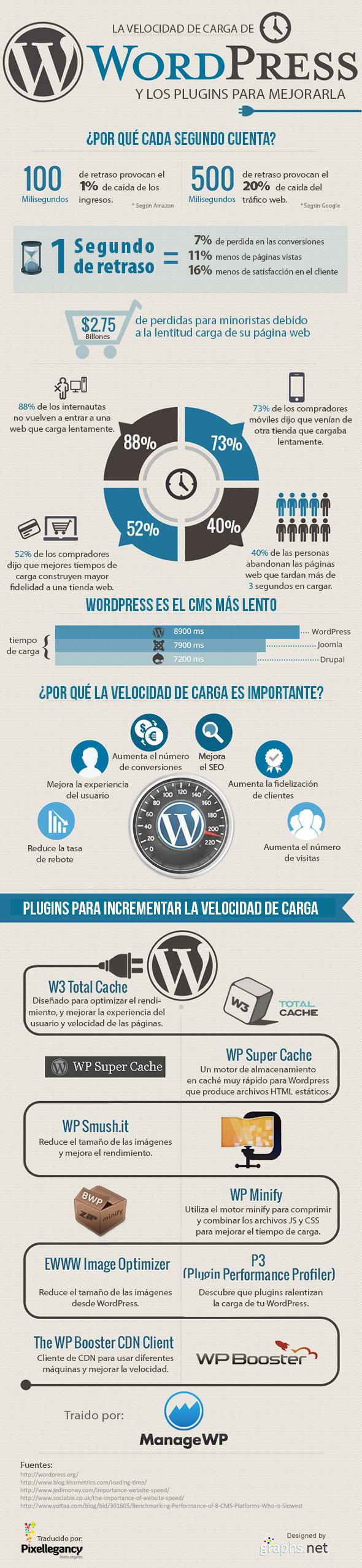 La importancia de la velocidad de carga en WordPress
