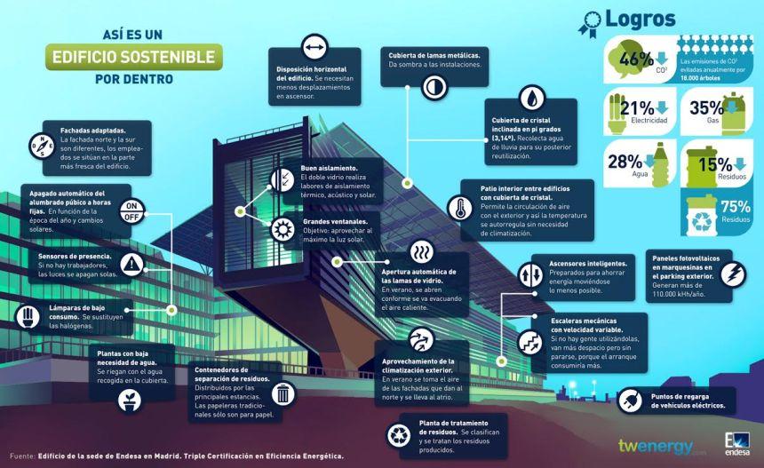 Cómo es un edificio sostenible