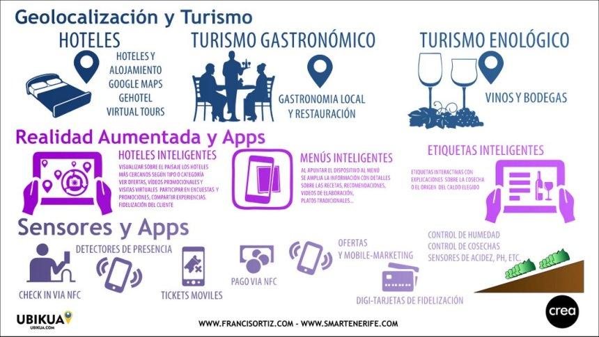 Geolocalización y turismo