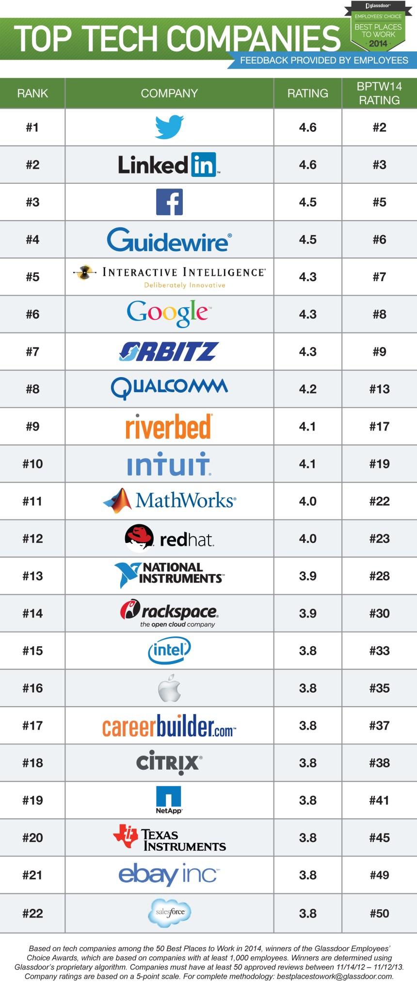 Las mejores empresas tecnológicas para trabajar en 2014